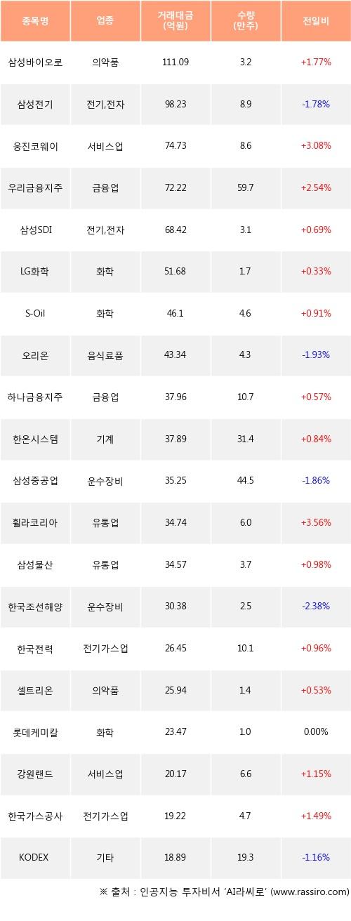 17일, 외국인 거래소에서 삼성바이오로직스(+1.77%), 삼성전기(-1.78%) 등 순매수