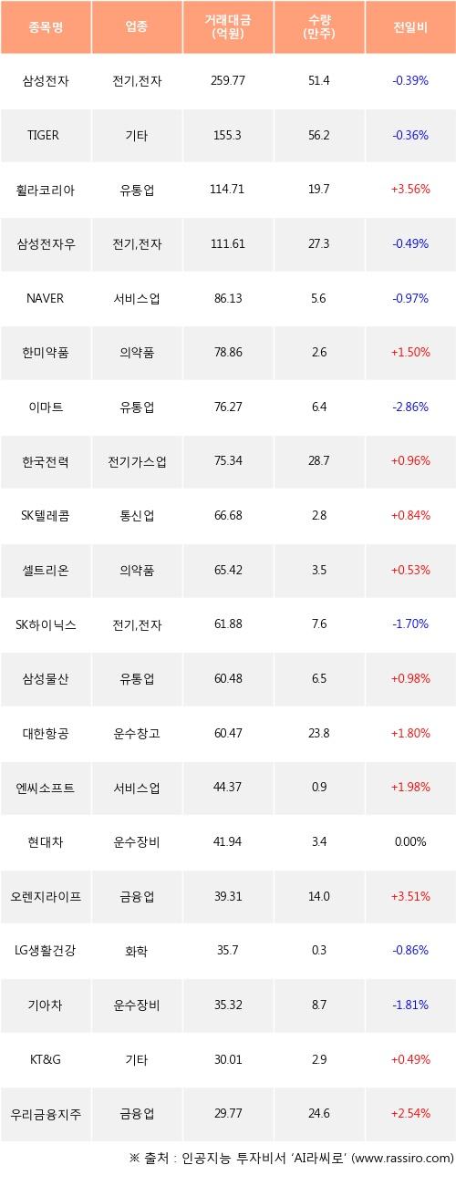 17일, 기관 거래소에서 삼성전자(-0.39%), TIGER 200(-0.36%) 등 순매수