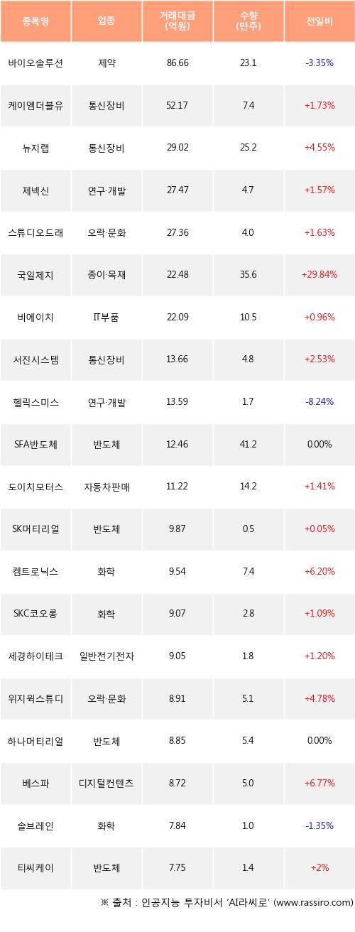 17일, 기관 코스닥에서 바이오솔루션(-3.35%), 케이엠더블유(+1.73%) 등 순매수