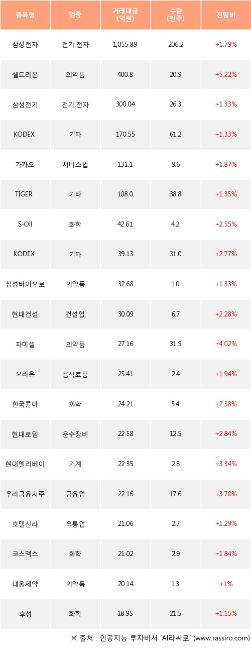 22일, 외국인 거래소에서 삼성전자(+1.79%), 셀트리온(+5.22%) 등 순매수