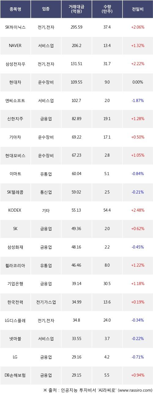 22일, 외국인 거래소에서 SK하이닉스(+2.06%), NAVER(+1.32%) 등 순매도