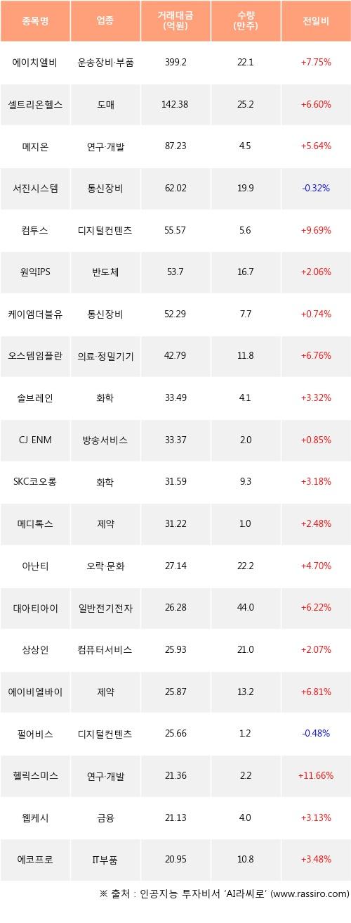 22일, 외국인 코스닥에서 에이치엘비(+7.75%), 셀트리온헬스케어(+6.6%) 등 순매수