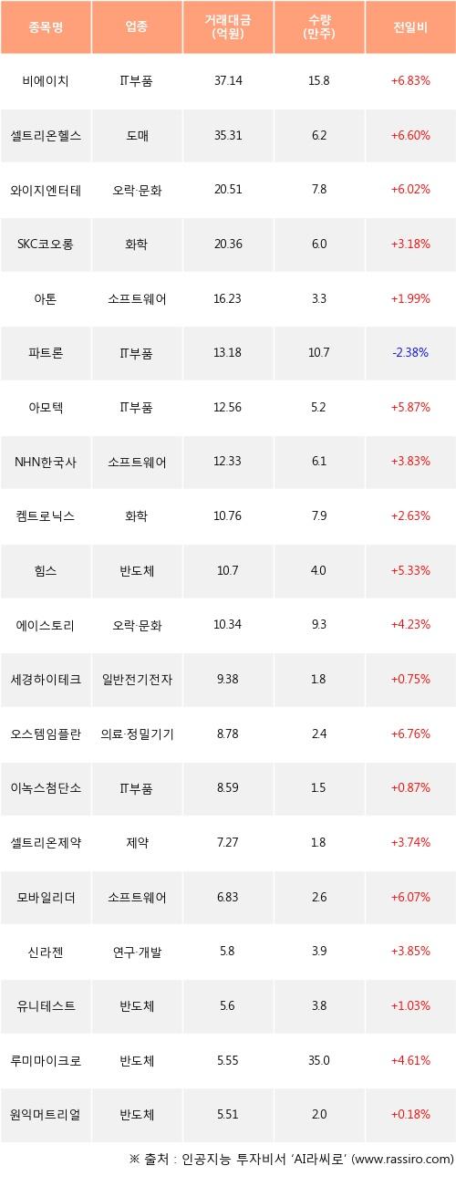 22일, 기관 코스닥에서 비에이치(+6.83%), 셀트리온헬스케어(+6.6%) 등 순매수