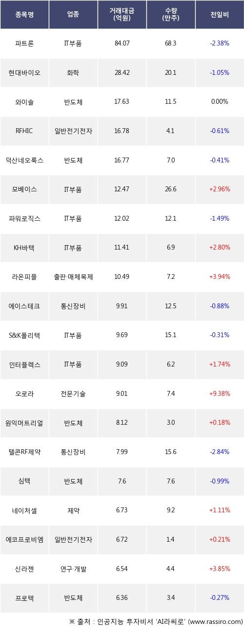 22일, 외국인 코스닥에서 파트론(-2.38%), 현대바이오(-1.05%) 등 순매도