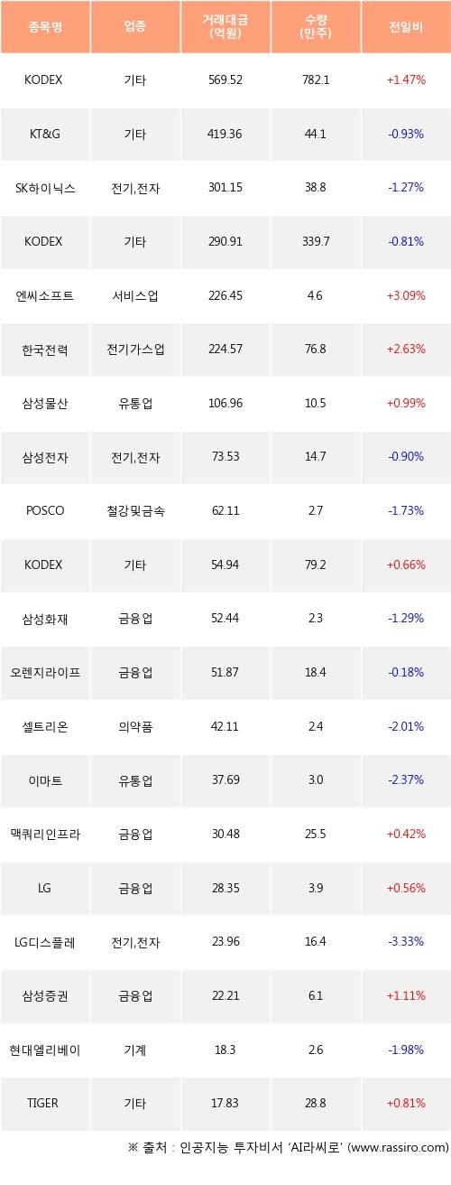 04일, 기관 거래소에서 KODEX 200선물인버스2X(+1.47%), KT&G(-0.93%) 등 순매수