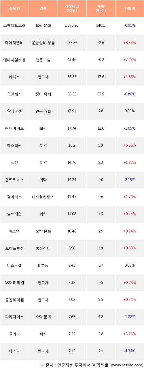 04일, 외국인 코스닥에서 스튜디오드래곤(-0.91%), 에이치엘비(+8.33%) 등 순매수