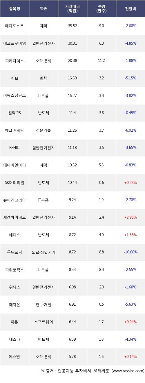 04일, 기관 코스닥에서 메디포스트(-2.68%), 에코프로비엠(-4.85%) 등 순매도