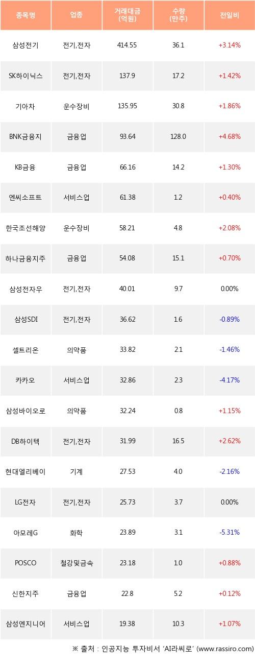 05일, 외국인 거래소에서 삼성전기(+3.14%), SK하이닉스(+1.42%) 등 순매수