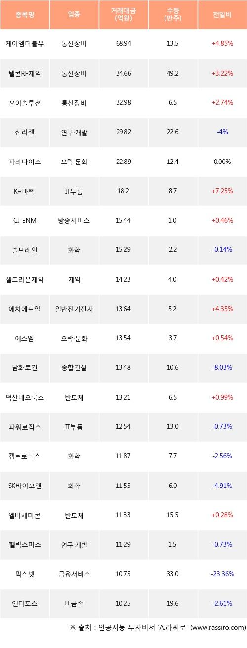 05일, 외국인 코스닥에서 케이엠더블유(+4.85%), 텔콘RF제약(+3.22%) 등 순매수