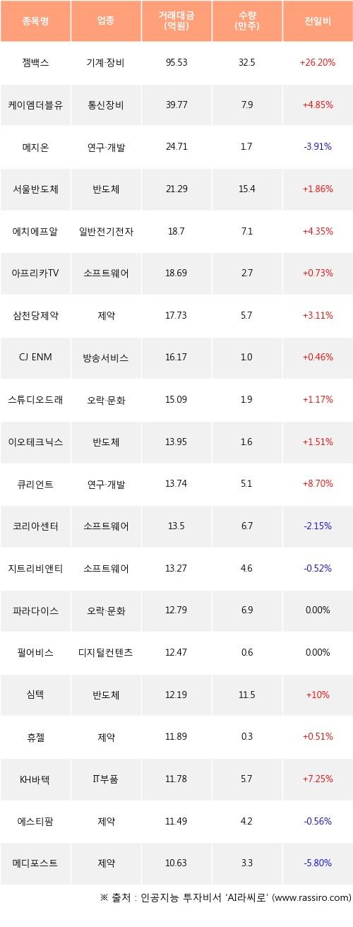 05일, 기관 코스닥에서 젬백스(+26.2%), 케이엠더블유(+4.85%) 등 순매수