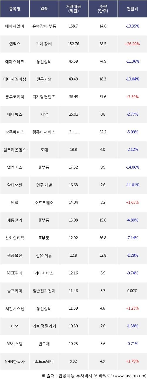 05일, 외국인 코스닥에서 에이치엘비(-13.35%), 젬백스(+26.2%) 등 순매도