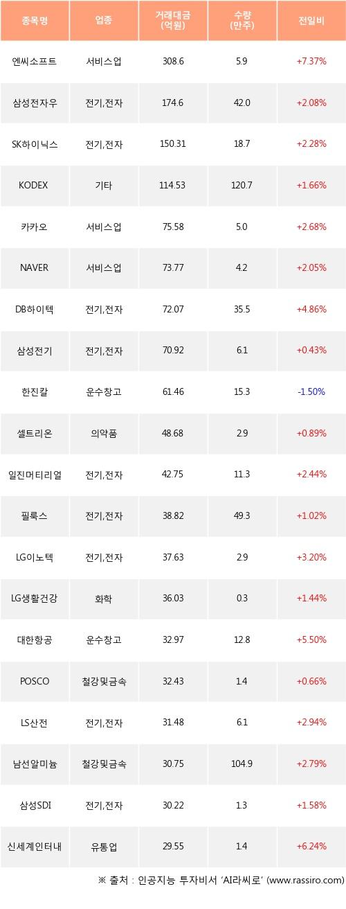 06일, 외국인 거래소에서 엔씨소프트(+7.37%), 삼성전자우(+2.08%) 등 순매수