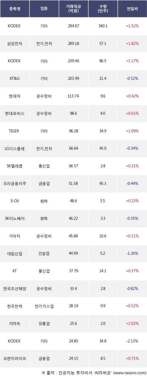 06일, 외국인 거래소에서 KODEX MSCI Korea TR(+1.52%), 삼성전자(+1.82%) 등 순매도