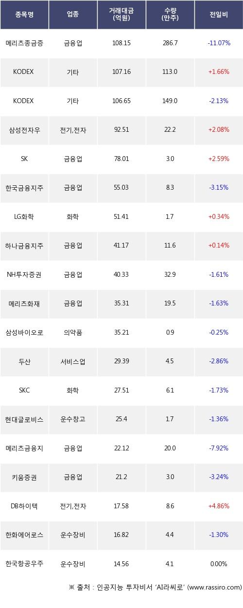 06일, 기관 거래소에서 메리츠종금증권(-11.07%), KODEX 코스닥 150(+1.66%) 등 순매도