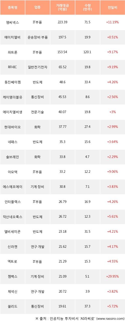 06일, 외국인 코스닥에서 엠씨넥스(+11.19%), 에이치엘비(+0.51%) 등 순매수