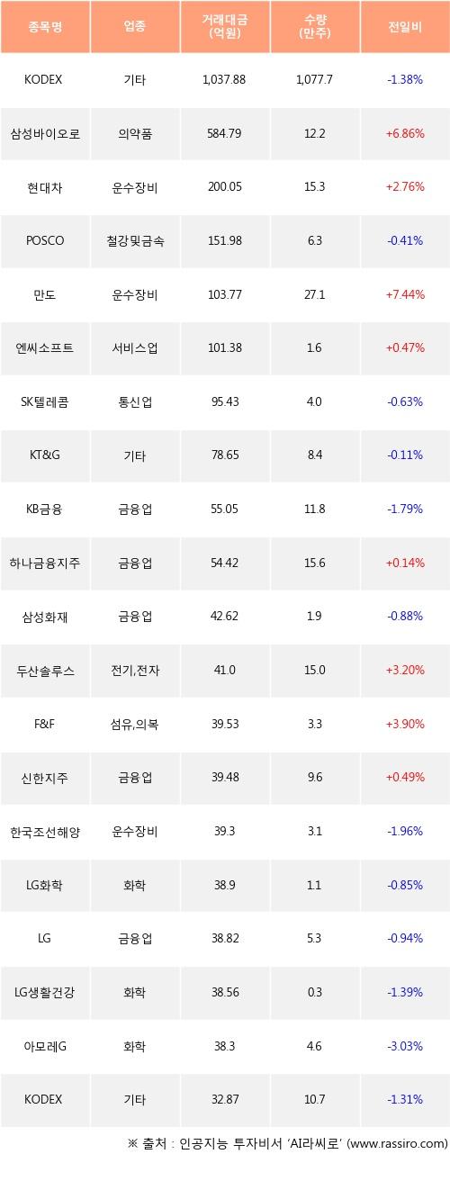 23일, 외국인 거래소에서 KODEX 200TR(-1.38%), 삼성바이오로직스(+6.86%) 등 순매수